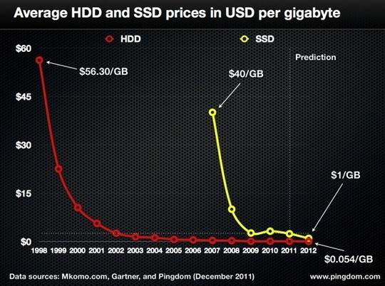 Prix du SSD en baisse en 2012